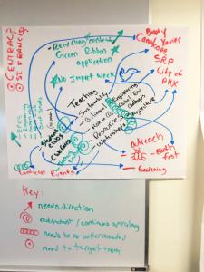 Jorge Ramos' mind map