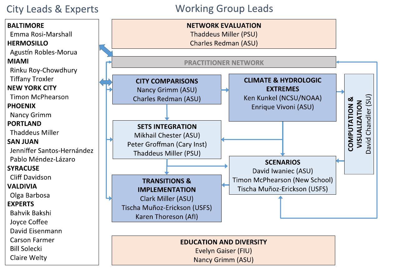 Organization of the UREx SRN