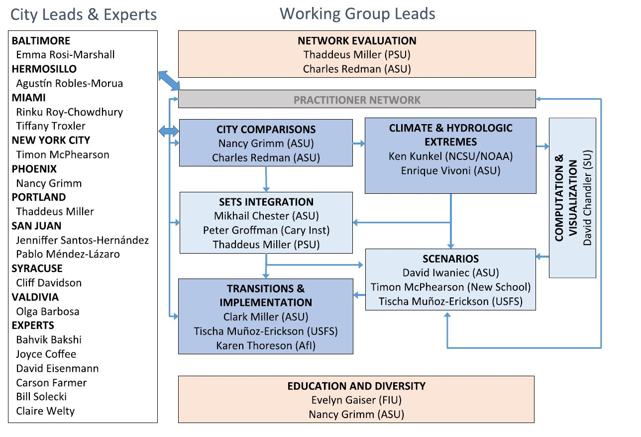 research on group work in education Impact of group development knowledge on students void within the research of how specific group development on group work in the higher education.