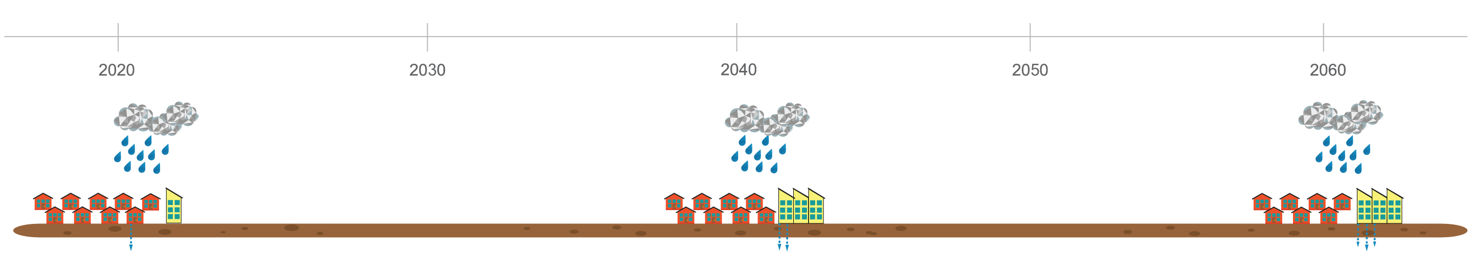 Adaptive Flood Timeline two