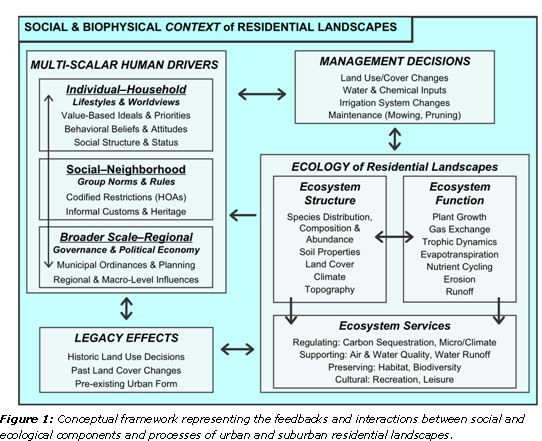 highlight9-fig1 Social & Biophysical Context of Residential Landscapes