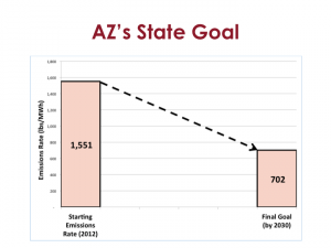 AZ State Goal