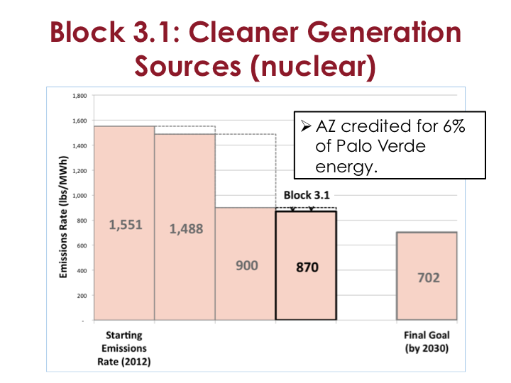 Block 3-1 Clearner generation sources