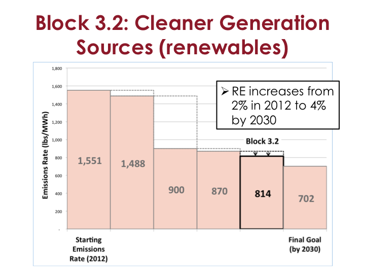 Block 3-2 Clearner generation sources