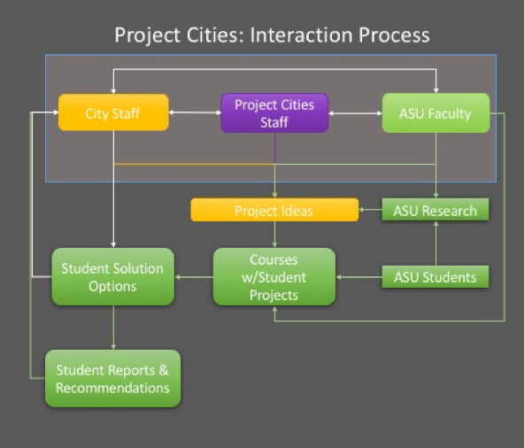 Project Cities Process