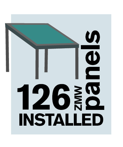 126 ZMW panels installed
