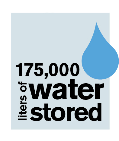 175,000 liters of water stored