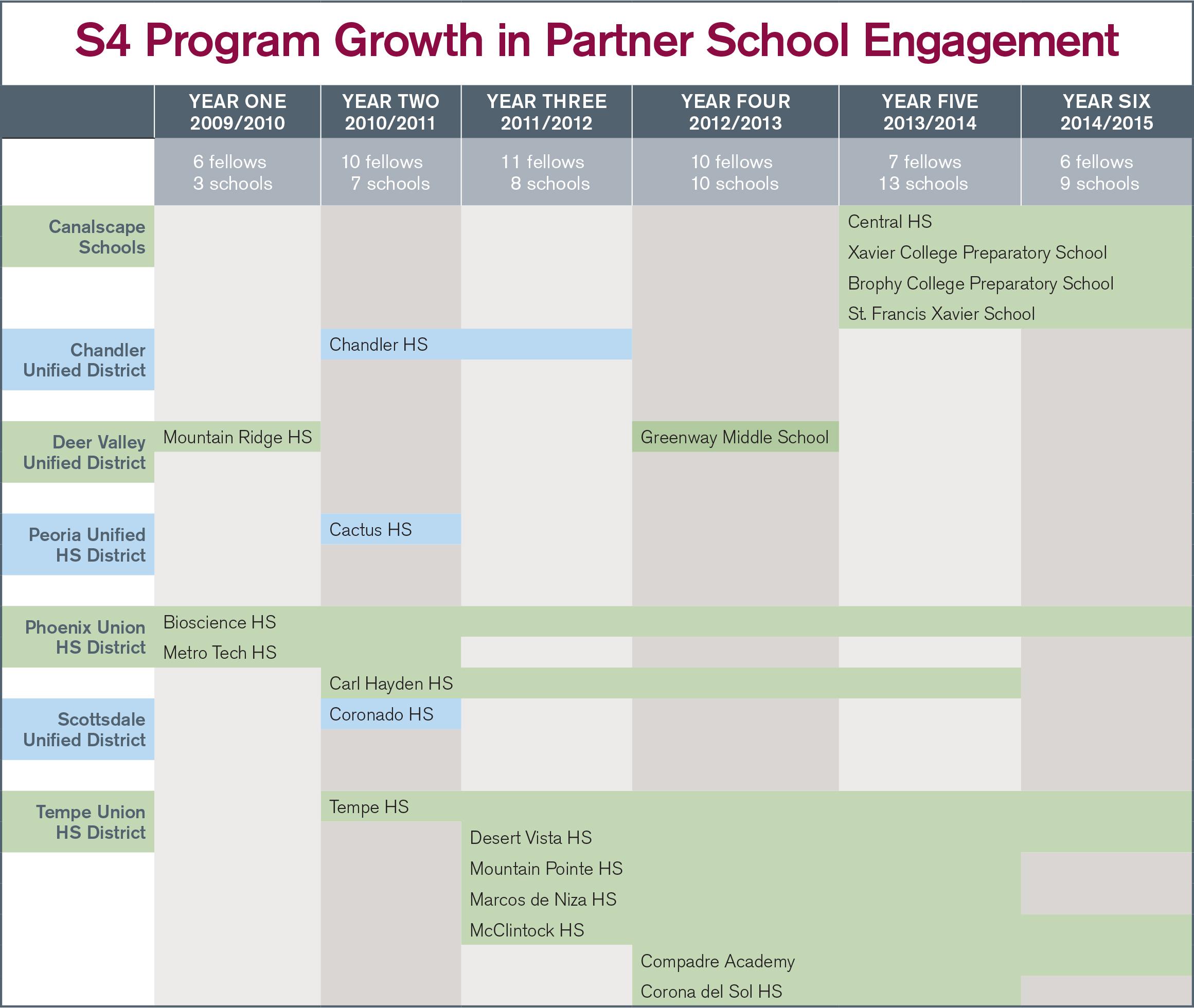 Total of 19 Partner Schools, Years 1-6